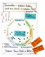 Sample flipchart from a team coaching